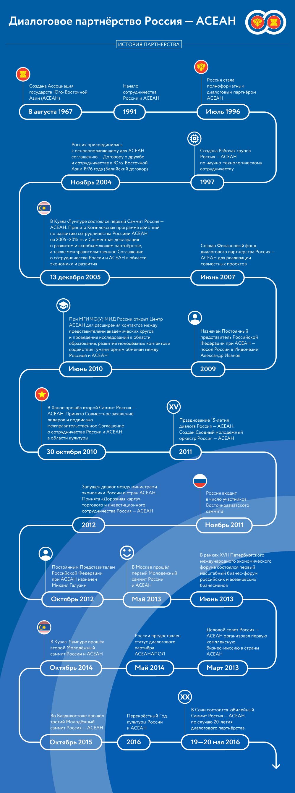 Диалоговое партнёрство Россия — АСЕАН
