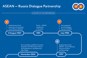 ASEAN — Russia Dialogue Partnership