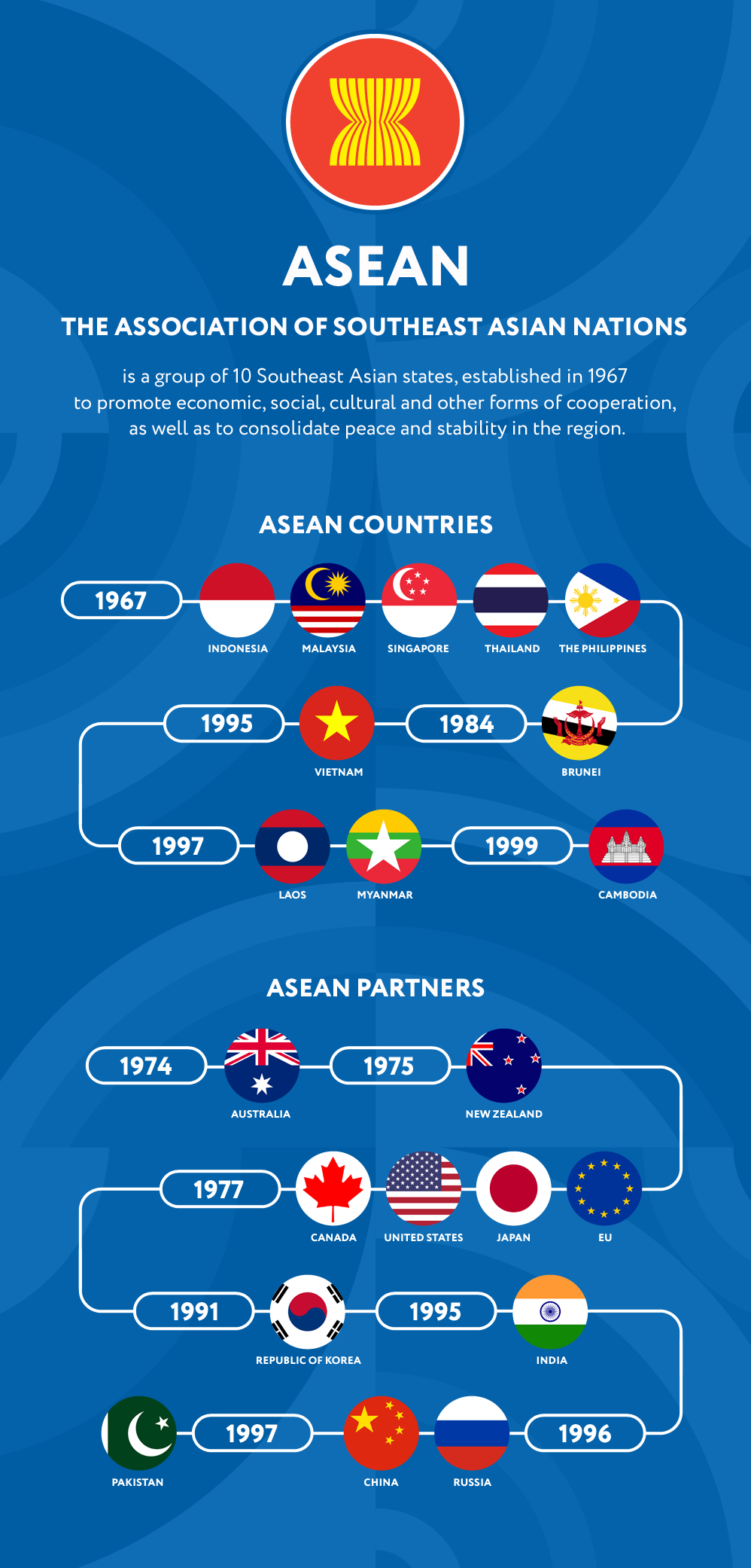 ASEAN. Member States and  Dialogue Partners